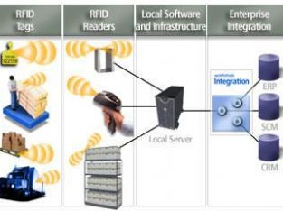 RFID Gestion de Stock